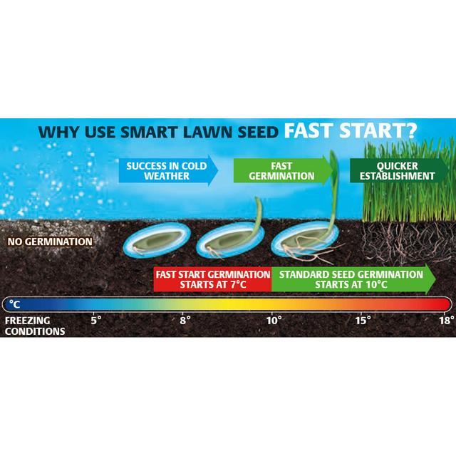 1kg Gro-Sure Aqua Gel Coated Fast Start Smart Grass Lawn Seed 25 sq.m 20500